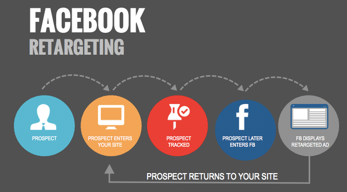 il retargeting in facebook marketing torino