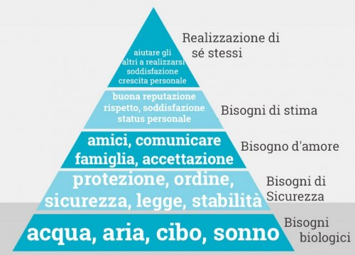 studio di una strategia di facebook marketing da maslow