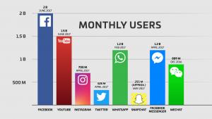 facebook marketing torino utenti mese sui social