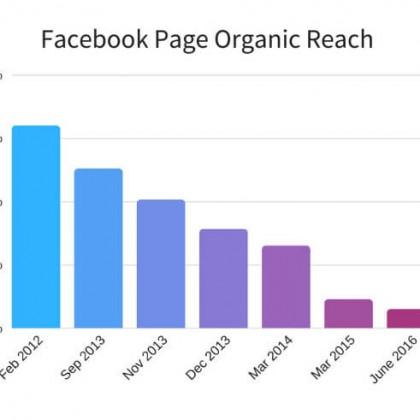 Trovare clienti con Facebook Marketing… si può!