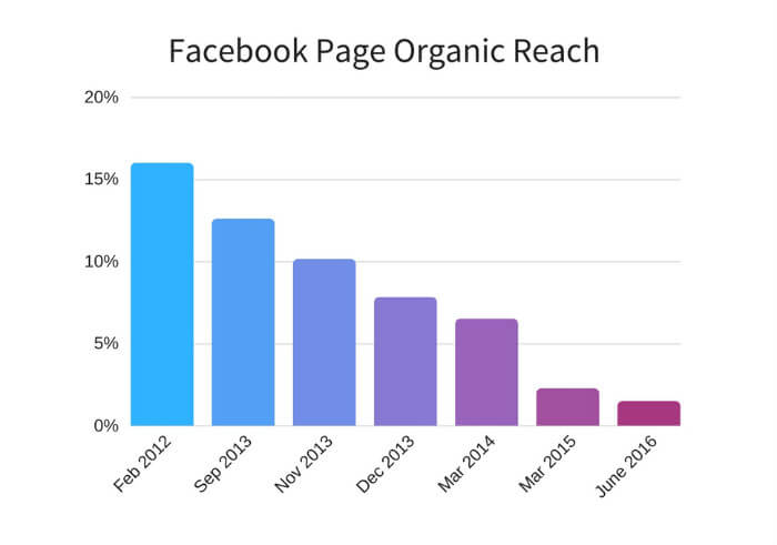 portata organica post facebook 2018