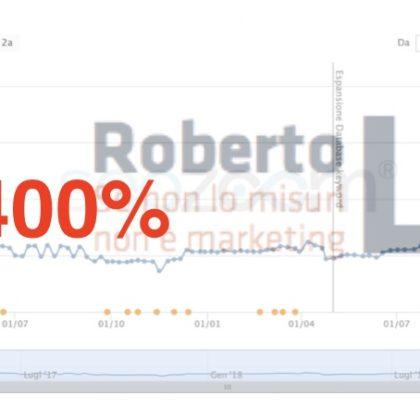 Un buon progetto di Web Marketing: un caso studio di successo
