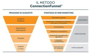 analisi web marketing per lo studiio della strategia di acquisizione clienti